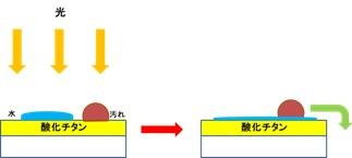 酸化チタンの防汚効果の仕組み.jpg