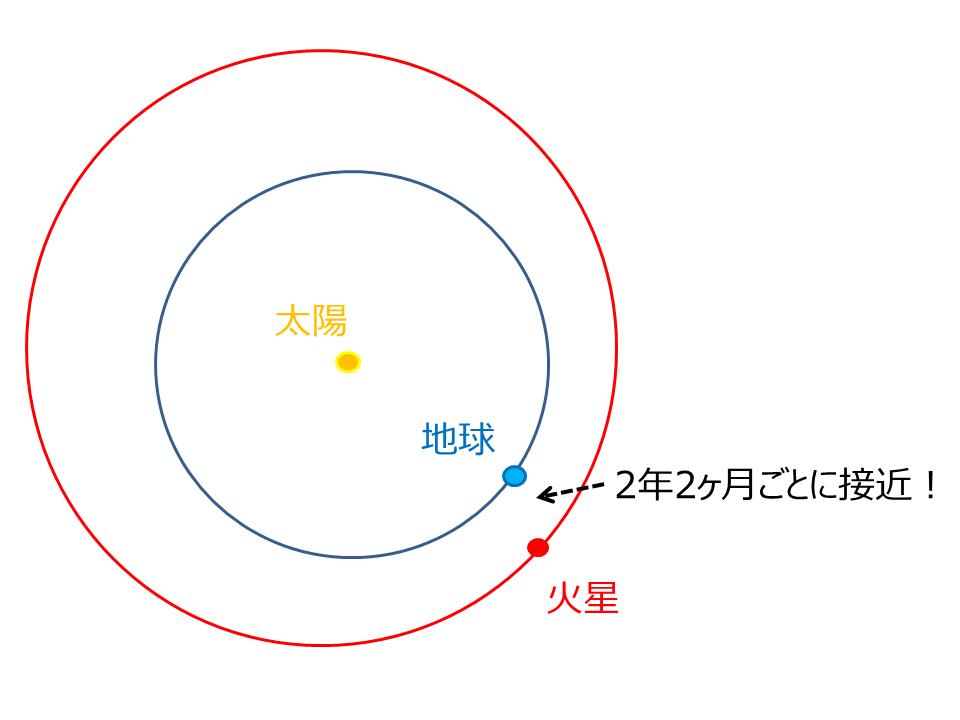 火星と地球の距離.png
