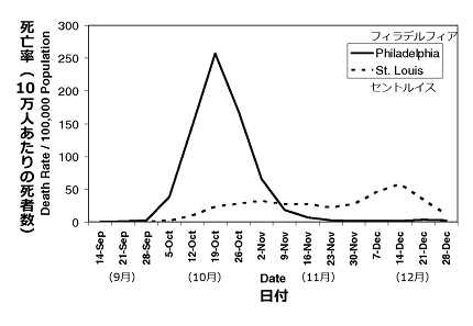 フィラデルフィアとセントルイスの、1918年に流行したスペイン風邪による死亡率を比較したグラフ