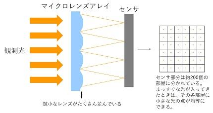 シャックハルトマンの原理.jpg